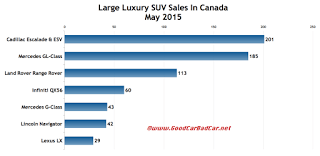 Canada large luxury SUV sales chart May 2015
