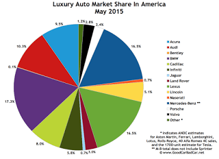 USA luxury auto brand market share chart May 2015