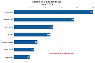 Canada large SUV sales chart June 2015