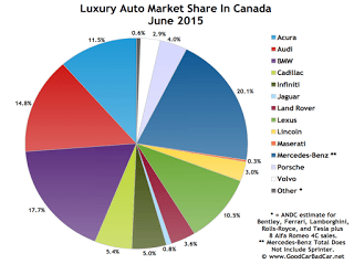 Canada luxury auto brand market share chart June 2015