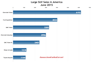 USA large SUV sales chart June 2015