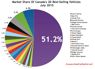 Canada best selling autos market share chart July 2015