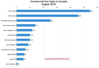 Canada commercial van sales chart August 2015