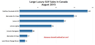 Canada large luxury SUV sales chart August 2015