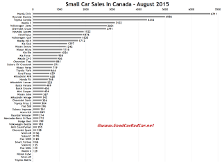 Canada small car sales chart August 2015