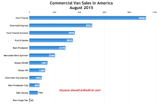 USA commercial van sales chart August 2015