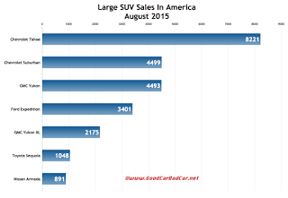 USA large SUV sales chart August 2015