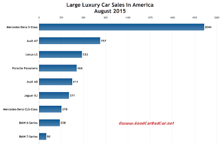 USA large luxury car sales chart August 2015