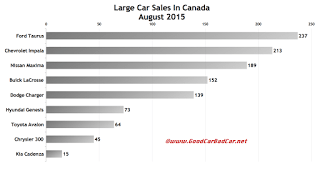 Canada large car sales chart August 2015