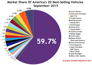 USA best selling autos market share chart September 2015