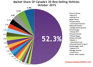 Canada best selling autos market share chart October 2015