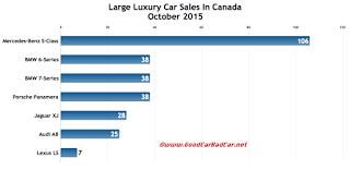 Canada large luxury car sales chart October 2015