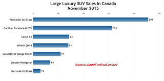 Canada large luxury SUV sales chart November 2015