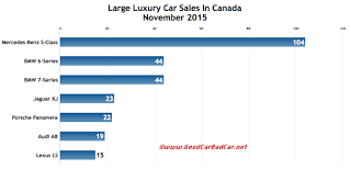 Canada large luxury car sales chart November 2015
