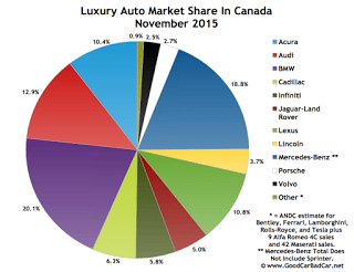 Canada luxury auto brand market share November 2015