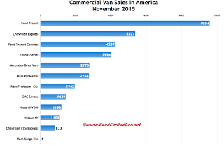 USA commercial van sales chart November 2015