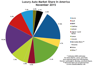 USA luxury auto brand market share chart November 2015