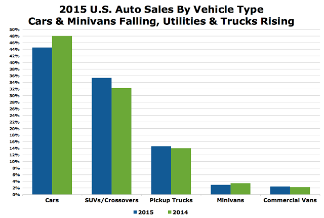 USA auto sales market share chart 2015