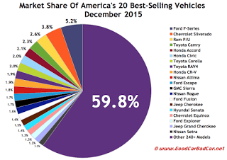 USA best-selling autos market share chart December 2015