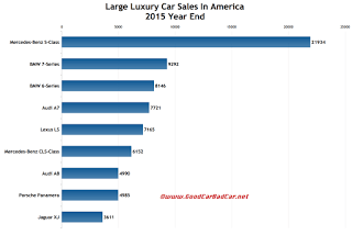 USA large luxury car sales chart 2015 year end