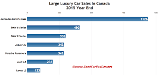 Canada large luxury car sales chart 2015 year end