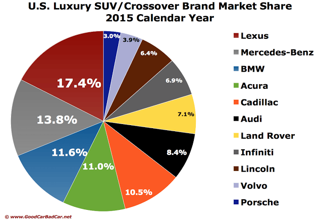 USA luxury SUV market share chart by brand 2015