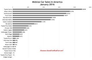 USA midsize car sales chart January 2016