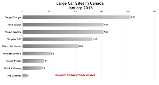 Canada large car sales chart January 2016