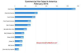 USA commercial van sales chart February 2016