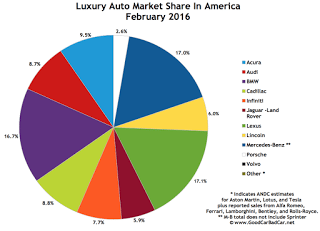USA luxury auto brand market share chart February 2016