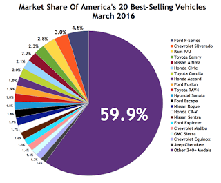 USA best-selling autos market share chart MArch 2016