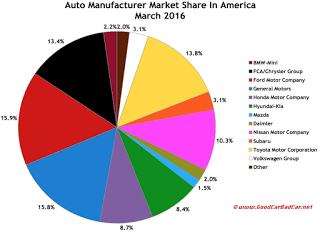 USA auto brand market share chart March 2016