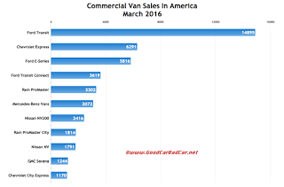 USA commercial van sales chart March 2016