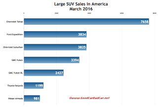 USA large SUV sales chart March 2016