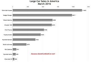 USA large car sales chart March 2016