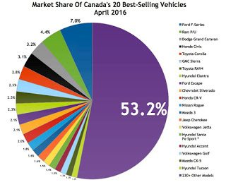 Canada best selling autos market share chart April 2016
