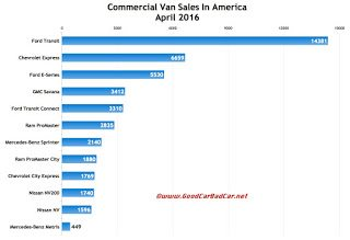 USA commercial van sales chart April 2016