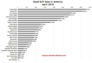 USA small SUV/crossover sales chart April 2016