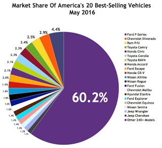 USA best selling autos market share chart May 2016