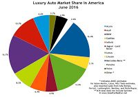 USA luxury auto brand market share chart June 2016