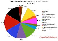 Canada automaker market share chart July 2016