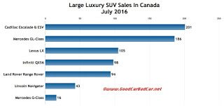 Canada large luxury SUV sales chart July 2016