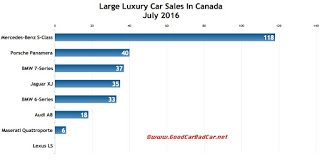 Canada large luxury car sales chart July 2016