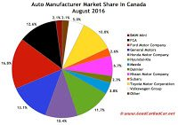 Canada auto brand market share chart August 2016