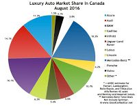 Canada luxury auto brand market share chart August 2016