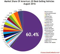 USA best selling autos market share chart August 2016