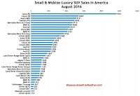 USA August 2016 luxury SUV/crossover sales chart