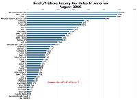 USA luxury car sales chart August 2016