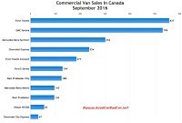 Canada commercial van sales chart September 2016