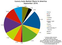 USA luxury auto brand market share chart September 2016